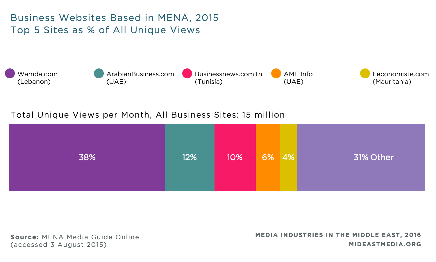 Mena: a selection of sites