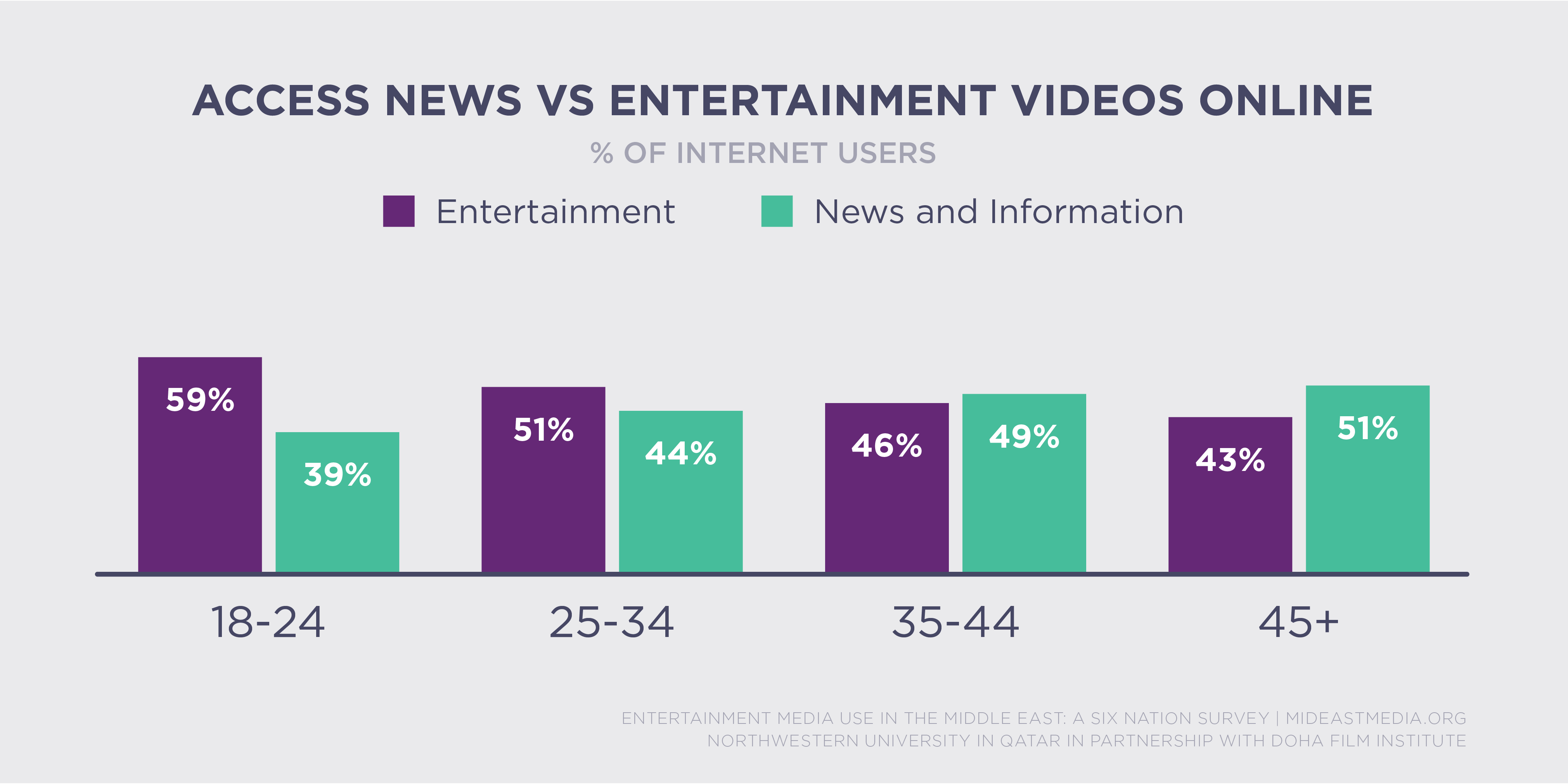 Online & Social Media - News vs. Entertainment Online ...