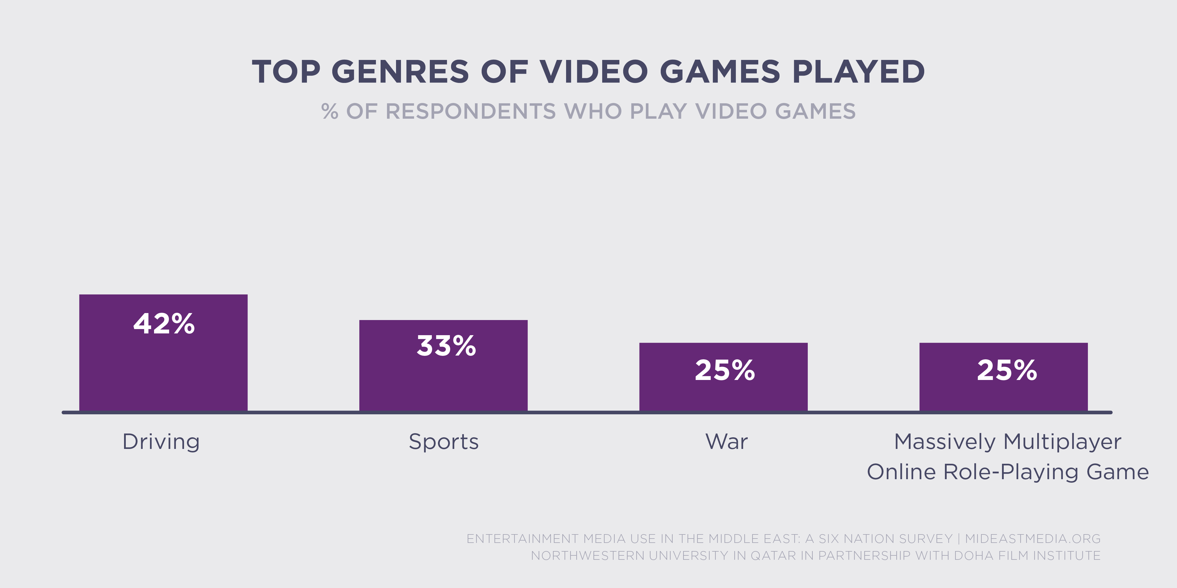 video game genres essay Some video games can even increase life-long and academic skills games like math and puzzle games have even been proven to increase academic capabilities students who engage in tycoon and marketing games often show increases in safe business and money habits.