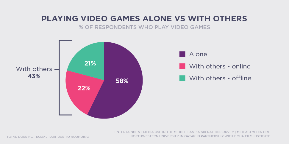Video Games - Playing Games Alone vs  Socially · Media Use