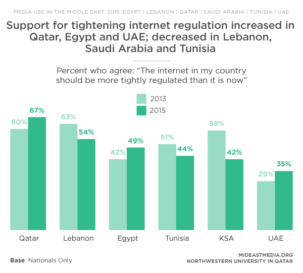 media regulation vs freedom of expression Law in internet: pos or cons for the freedom of expression  has an important  role to play in the political lives of those countries that enjoy freedom of media.