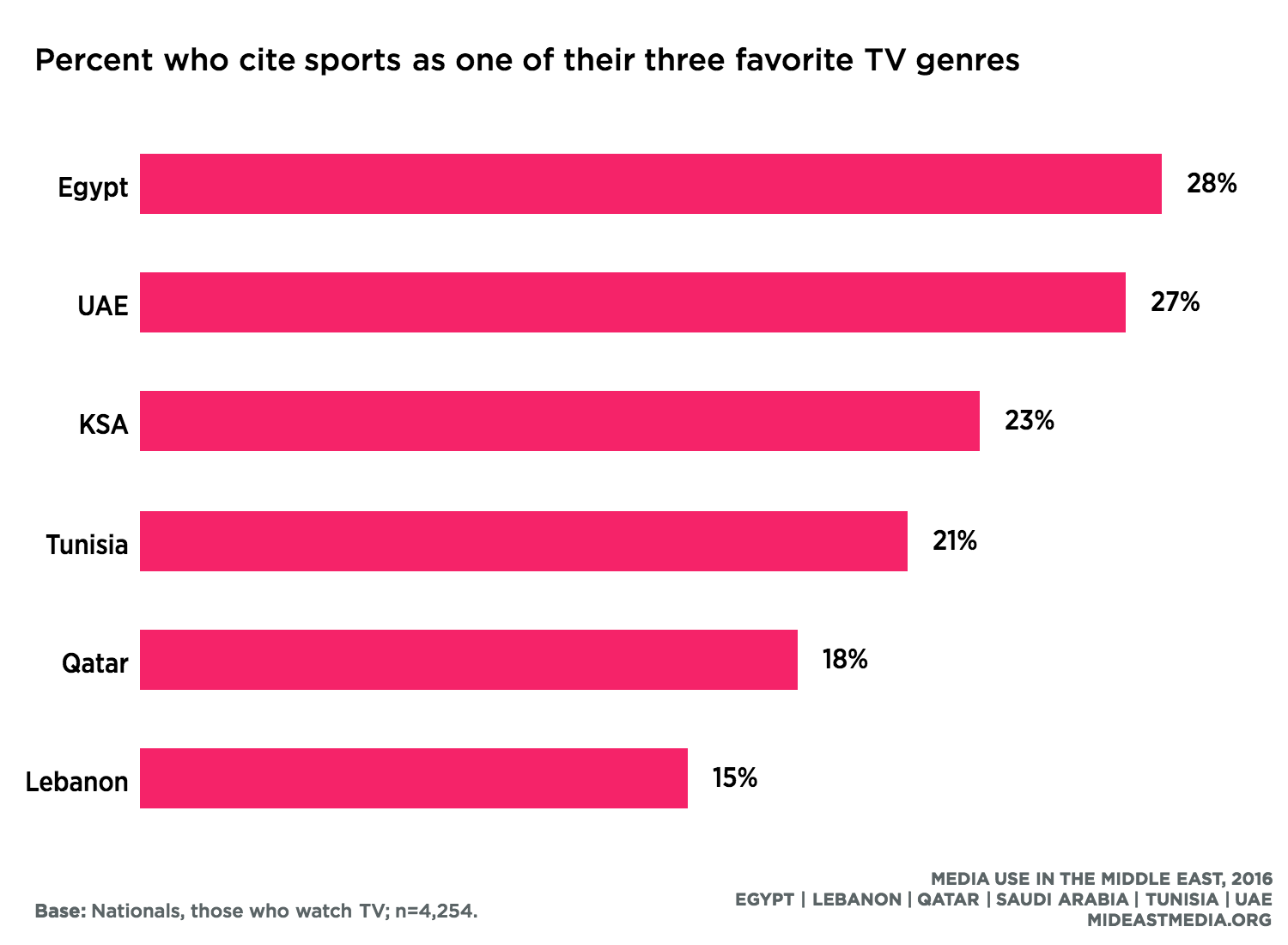 Sports · Media Use in the Middle East