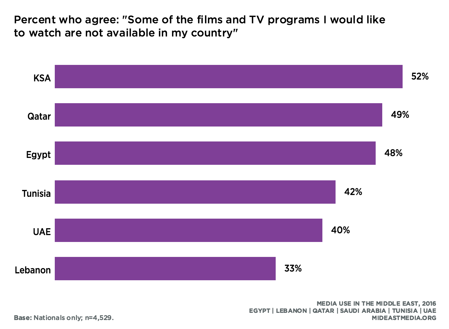Television · Media Use in the Middle East