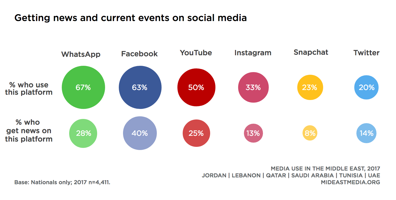 News Consumption · Media Use in the Middle East, 2017