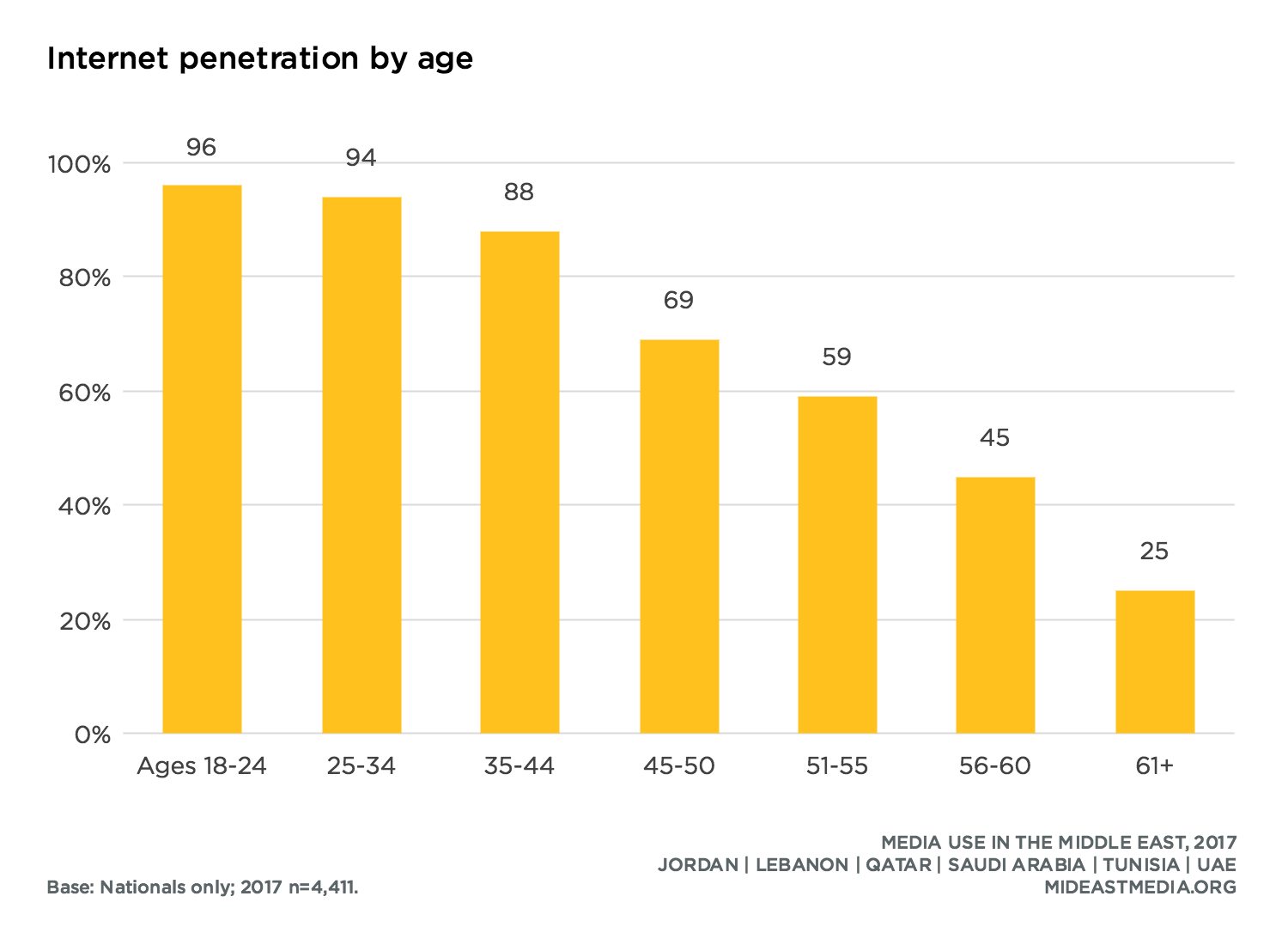 Programming internet penetration in remarkable, very