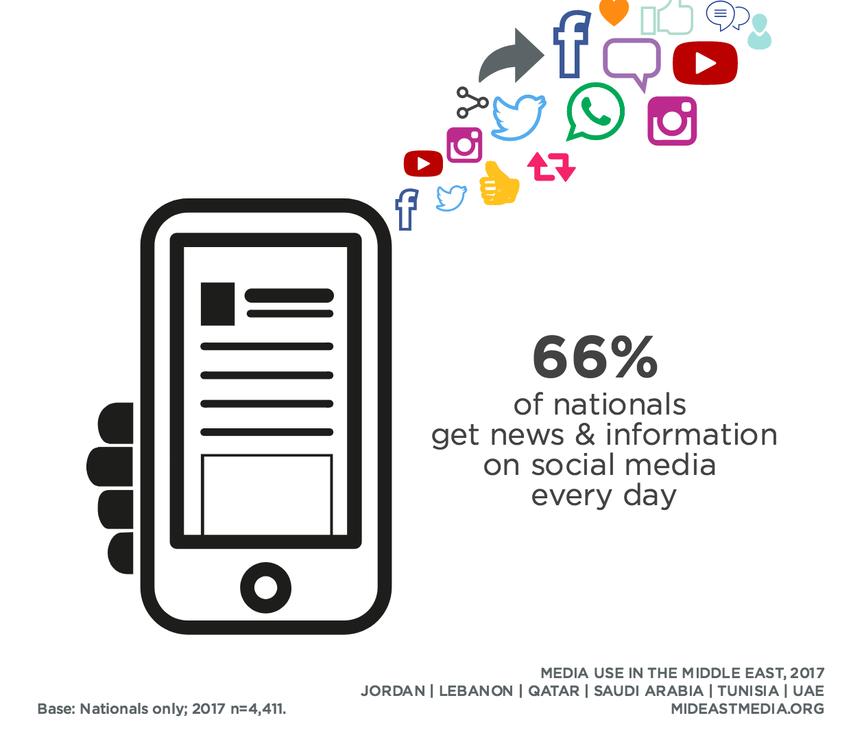 Social Media · Media Use in the Middle East, 2017