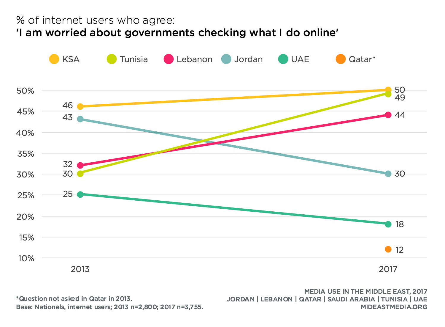 Online Privacy · Media Use in the Middle East, 2017