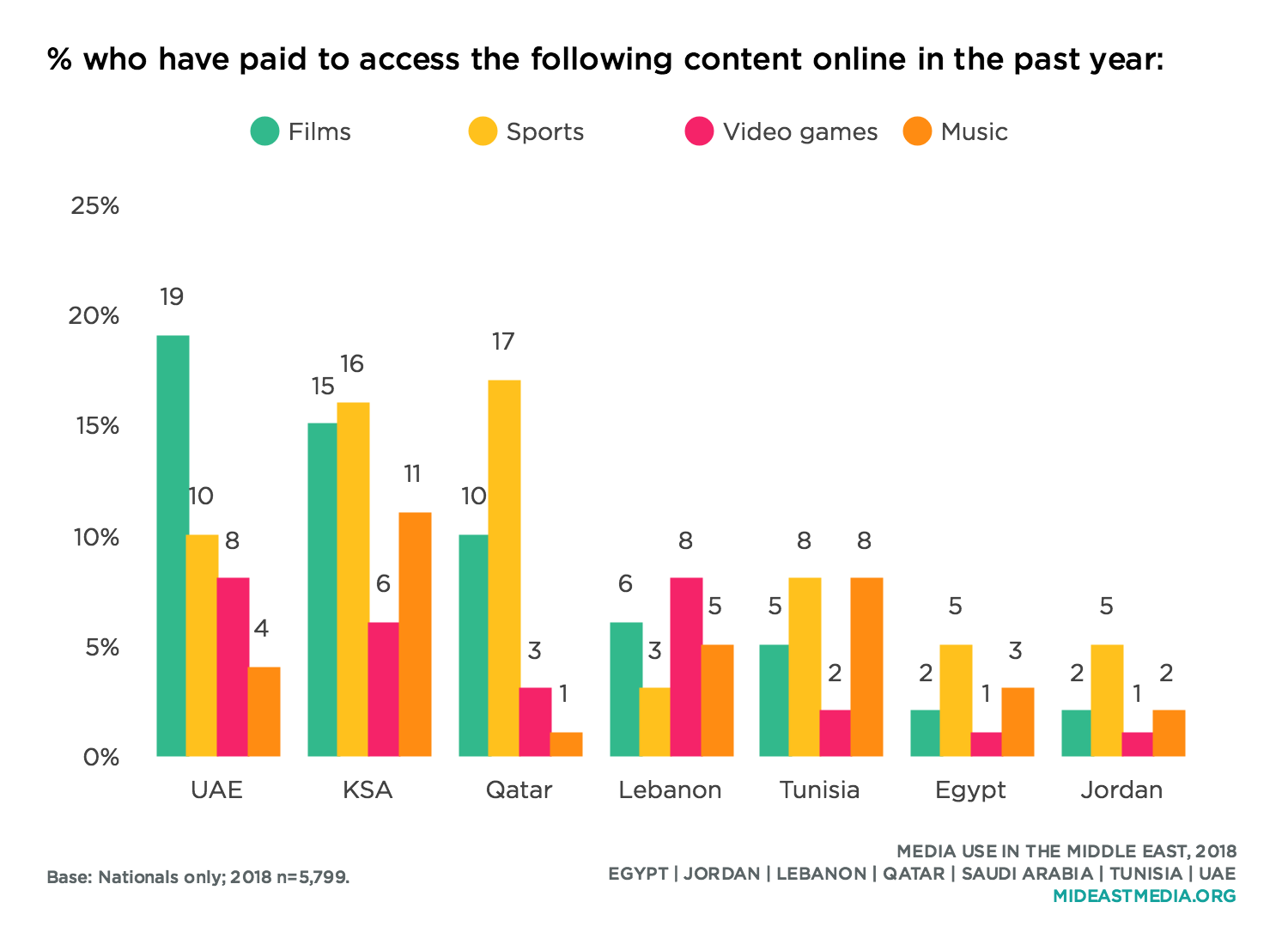 Gaming · Media Use in the Middle East, 2018